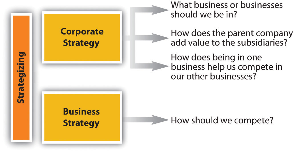 business model and strategic plan essay